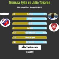 Moussa Sylla vs Julio Tavares h2h player stats