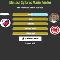 Moussa Sylla vs Mario Goetze h2h player stats