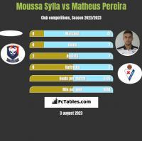 Moussa Sylla vs Matheus Pereira h2h player stats