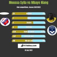 Moussa Sylla vs Mbaye Niang h2h player stats
