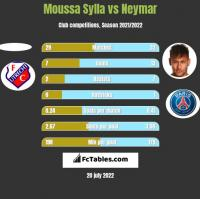 Moussa Sylla vs Neymar h2h player stats