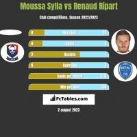 Moussa Sylla vs Renaud Ripart h2h player stats