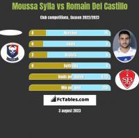 Moussa Sylla vs Romain Del Castillo h2h player stats