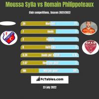 Moussa Sylla vs Romain Philippoteaux h2h player stats