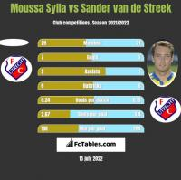 Moussa Sylla vs Sander van de Streek h2h player stats