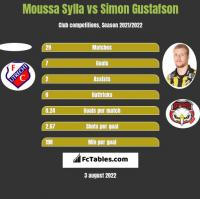 Moussa Sylla vs Simon Gustafson h2h player stats