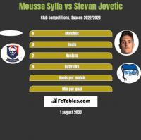 Moussa Sylla vs Stevan Jovetić h2h player stats