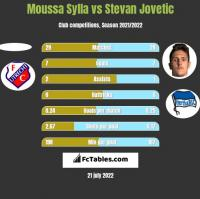Moussa Sylla vs Stevan Jovetic h2h player stats