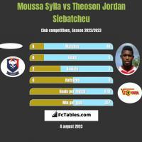 Moussa Sylla vs Theoson Jordan Siebatcheu h2h player stats