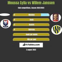 Moussa Sylla vs Willem Janssen h2h player stats