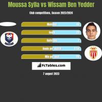 Moussa Sylla vs Wissam Ben Yedder h2h player stats
