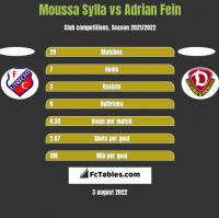 Moussa Sylla vs Adrian Fein h2h player stats