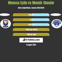 Moussa Sylla vs Mounir Chouiar h2h player stats