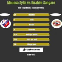 Moussa Sylla vs Ibrahim Sangare h2h player stats