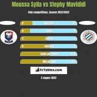 Moussa Sylla vs Stephy Mavididi h2h player stats