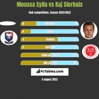 Moussa Sylla vs Kaj Sierhuis h2h player stats