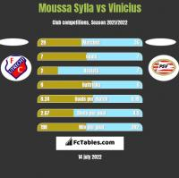 Moussa Sylla vs Vinicius h2h player stats