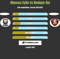 Moussa Sylla vs Boulaye Dia h2h player stats