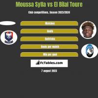 Moussa Sylla vs El Bilal Toure h2h player stats
