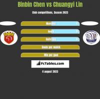 Binbin Chen vs Chuangyi Lin h2h player stats