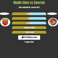 Binbin Chen vs Ewerton h2h player stats