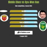 Binbin Chen vs Gyo-Won Han h2h player stats