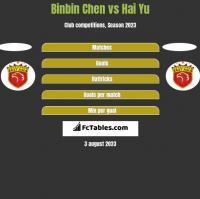 Binbin Chen vs Hai Yu h2h player stats