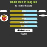 Binbin Chen vs Hang Ren h2h player stats