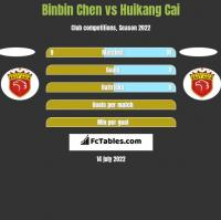 Binbin Chen vs Huikang Cai h2h player stats