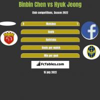 Binbin Chen vs Hyuk Jeong h2h player stats