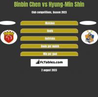 Binbin Chen vs Hyung-Min Shin h2h player stats