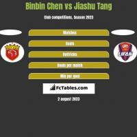 Binbin Chen vs Jiashu Tang h2h player stats