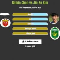 Binbin Chen vs Jin-Su Kim h2h player stats