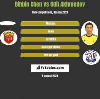Binbin Chen vs Odil Akhmedov h2h player stats