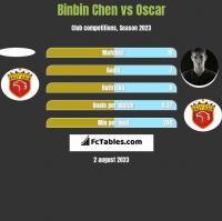 Binbin Chen vs Oscar h2h player stats