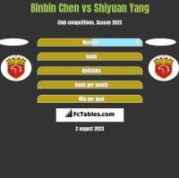 Binbin Chen vs Shiyuan Yang h2h player stats