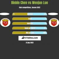 Binbin Chen vs Wenjun Lue h2h player stats
