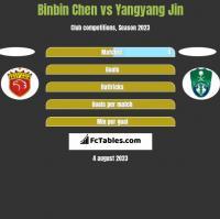 Binbin Chen vs Yangyang Jin h2h player stats