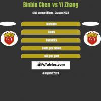 Binbin Chen vs Yi Zhang h2h player stats