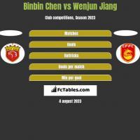 Binbin Chen vs Wenjun Jiang h2h player stats