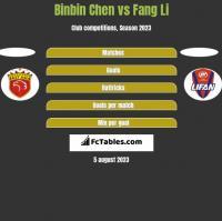 Binbin Chen vs Fang Li h2h player stats