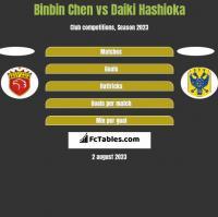 Binbin Chen vs Daiki Hashioka h2h player stats