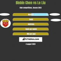 Binbin Chen vs Le Liu h2h player stats