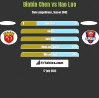 Binbin Chen vs Hao Luo h2h player stats