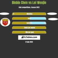 Binbin Chen vs Lei Wenjie h2h player stats