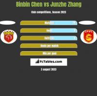 Binbin Chen vs Junzhe Zhang h2h player stats