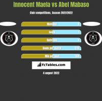 Innocent Maela vs Abel Mabaso h2h player stats