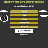 Innocent Maela vs Asavela Mbekile h2h player stats