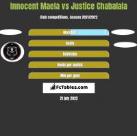 Innocent Maela vs Justice Chabalala h2h player stats