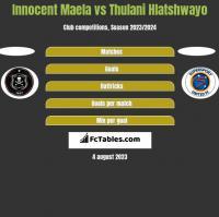 Innocent Maela vs Thulani Hlatshwayo h2h player stats